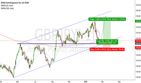 GBPJPY: GBP/JPY LONG SETUP VERY PROBABLE!!!
