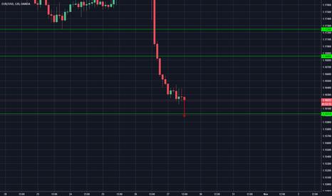 EURUSD: EURUSD si scende ancora? Si va verso 1,16