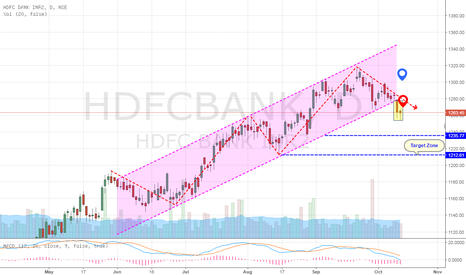 HDFCBANK: HDFC BANK BROKE OUT FROM TRENDING CHANNEL