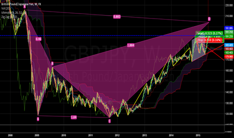 GBPJPY: Neutral and 192 as important lvl.