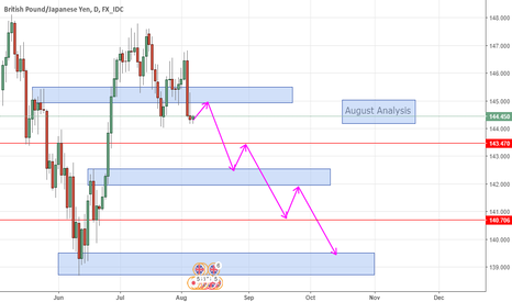 GBPJPY: GBPJPY analysis for August 2017