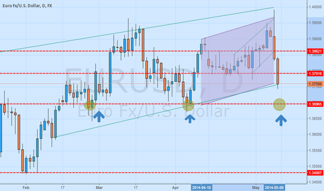 EURUSD: Just a try