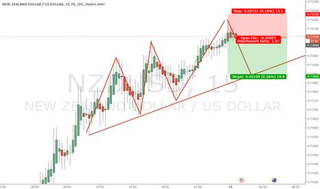 NZDUSD: High risk trade on NZDUSD