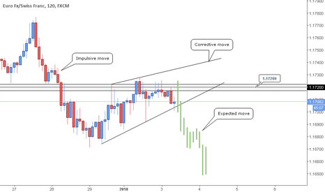 EURCHF: EURCHF - Looking for downside.