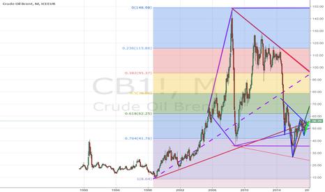 "CB1!: Свернет ли ""шею"" нефть марки Brent?"