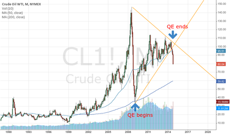 CL1!: WTI back to $10?
