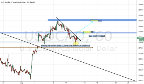 USDCAD: LONG USD CAD H1