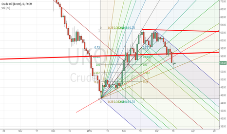 UKOIL: Brent Crude Oil meets serious resistance (If)