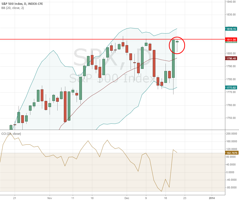 HangMan Confirming Resistance Line is Strong.