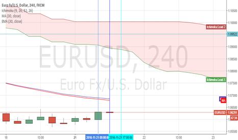 EURUSD: Moving averages
