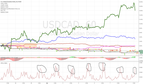 USDCAD: Biggest bull momentum and range in 7 days