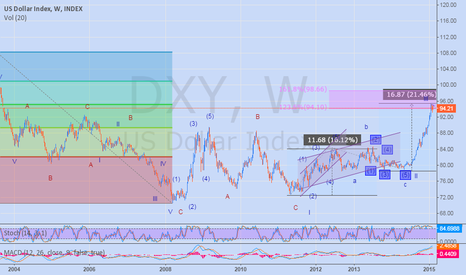 DXY: US Dollar Index - Got to be bearish for Now