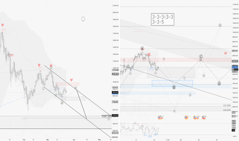 BTCUSD: BTCUSD / H1 : Odds to go for a Triangle or Flat structure