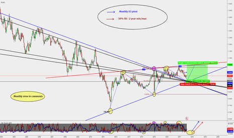 USDCHF: USD/CHF : Long opportunity ** (1000 PIPS)