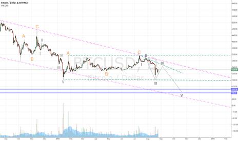 BTCUSD: Elliot wave on Bitcoin
