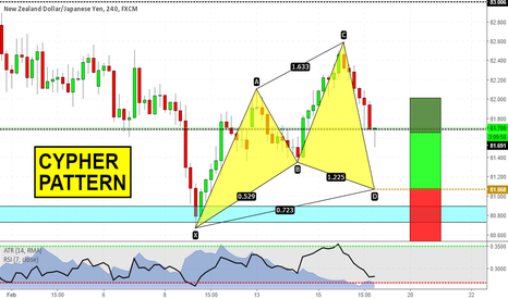 NZDJPY: Cypher ready to complete on NZDJPY