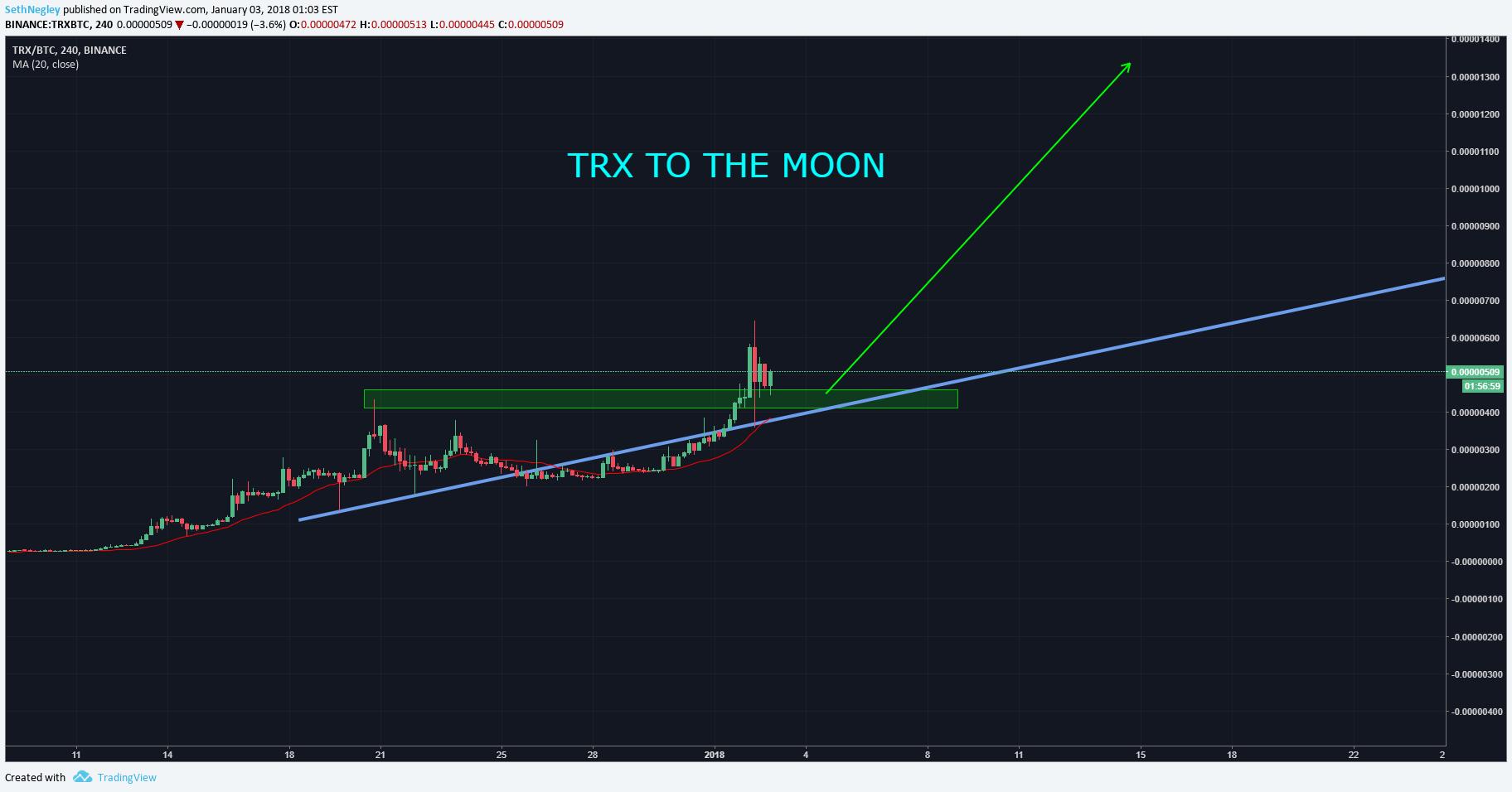 trx bitcoin tradingview