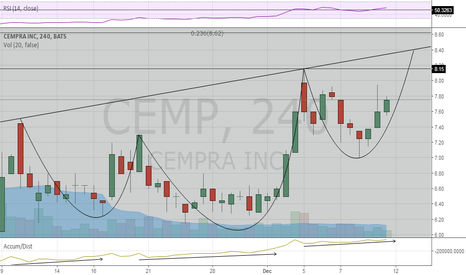 CEMP: Reverse head & shoulders, fib23 $8.60 fib50 $11.88