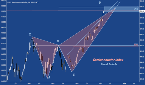 SOX: Don't Hold Back: +6.25% YTD, Above 2013's Rising Wedge;