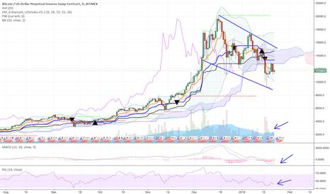 XBTUSD: Trade BTCUSD volatility - don't be a lemming FOMO investor