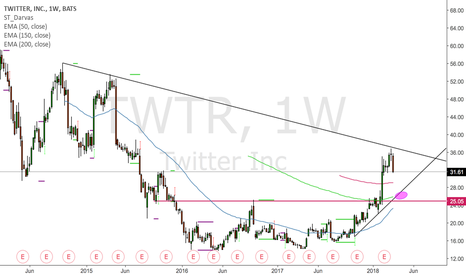 TWTR: Twitter is getting ready fo the takeoff