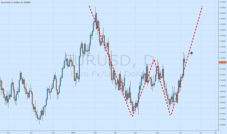 EURUSD: Eur/Usd >10-06-13