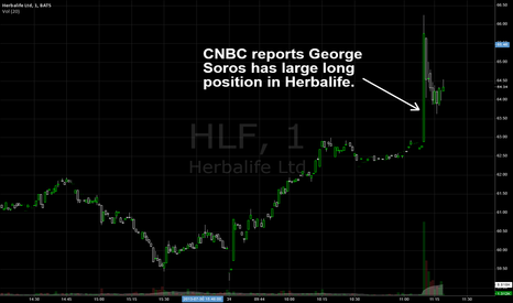 HLF: George Soros takes long position in HLF