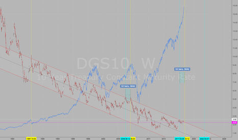 DGS10: 10 year note yield channel break and its effect on indices