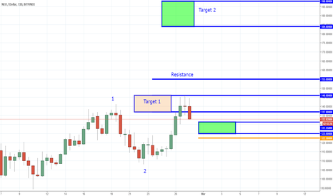 NEOUSD: NEO - Trade Closed - 18% in 5 Days - Looking for Re-Entry