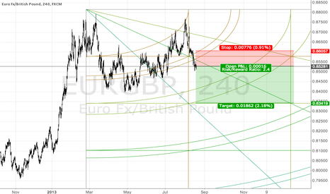 EURGBP: EURGBP on lower side of trendline now