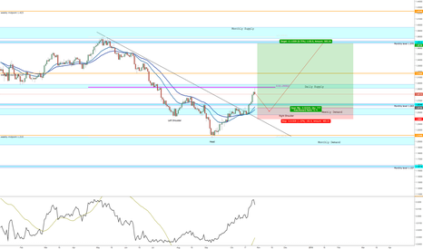 USDCAD: USDCAD possible 1000 pip move to the upside