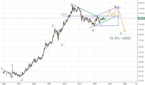 GOLD: Is this the best elliott count for $GOLD