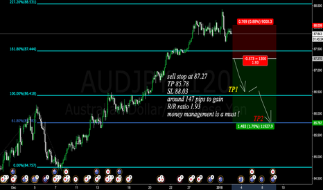 AUDJPY: sell stop placed here