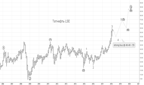 ATAD: Tatneft LSE  Guaranteed Long Way