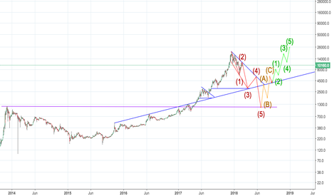 BTCUSD: Btc correction 2018