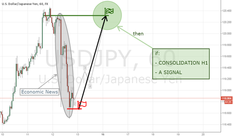 USDJPY: Expects growth in USD/JPY to 120.000 - 120.500.
