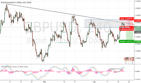 GBPUSD: 4HR - DT - Structure and Trendline Resistance - MACDH Divergence