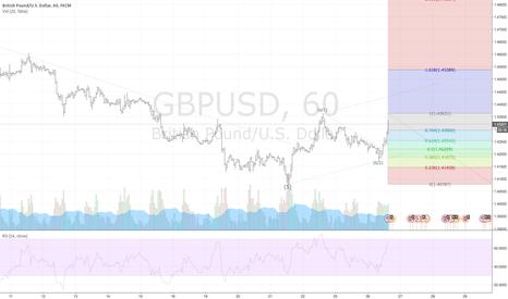 GBPUSD: GBPUSD Elliott Wave / Fibonacci price target analysis