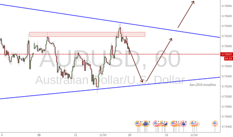 AUDUSD: Current trend for the Aussie ahead this week