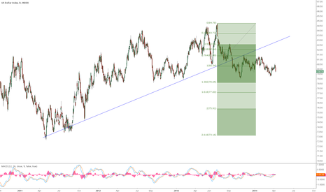 DXY: dollar index daily chart