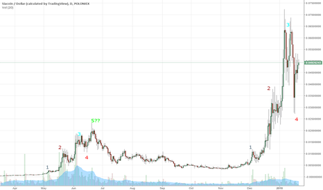 SCUSD: One more shitcoin pump before bear market?