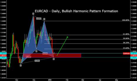 EURCAD: EURCAD - Daily, Bullish Harmonic Pattern Formation
