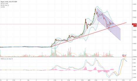 XRPUSD: XRP/USD