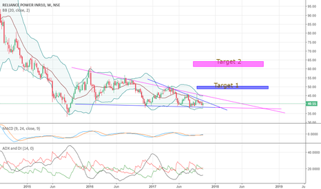 RPOWER: Reliance power short term and mid term view from weekly chart