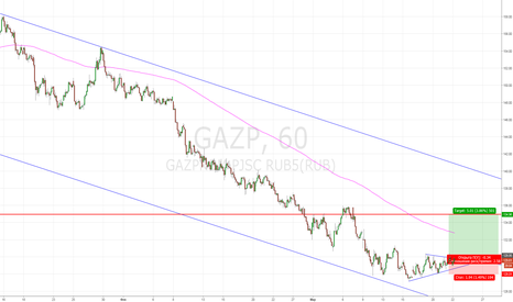 GAZP: Покупаем на выходе из треугольника