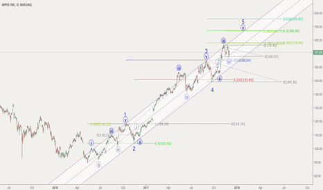 AAPL: Apple -  a little more to go?