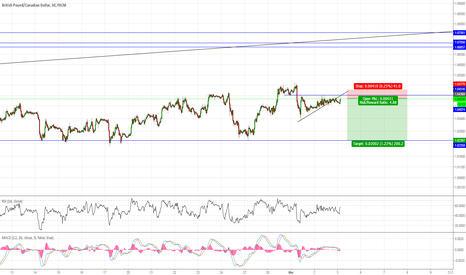 GBPCAD: #GBPCAD is an obvious short