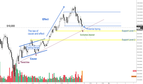 BTCUSD: Bitcoin is Still Bullish