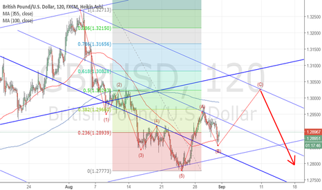 GBPUSD: GBPUSD SHORT after abc correction