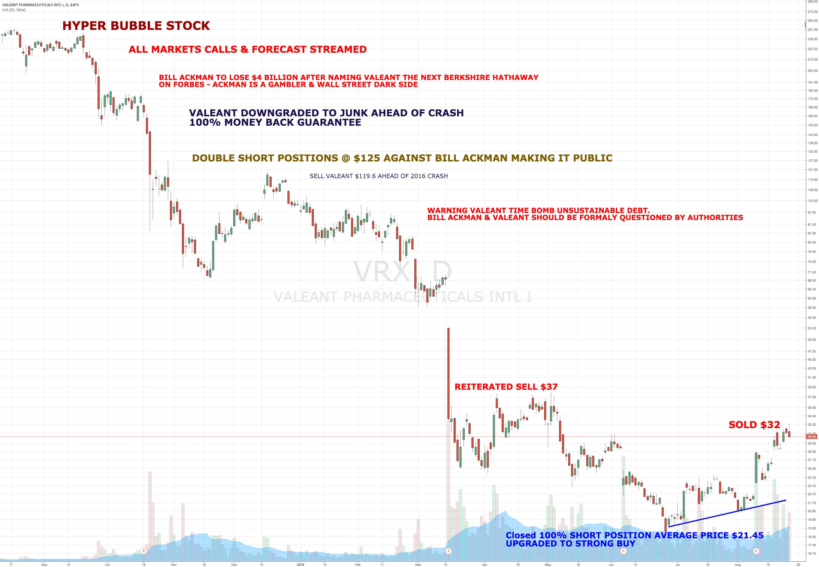 Vieira Sells Valeant on stock analyst upgrades